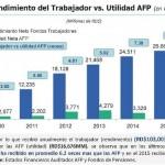 ADAFP desmiente informaciones sobre ganancias AFP